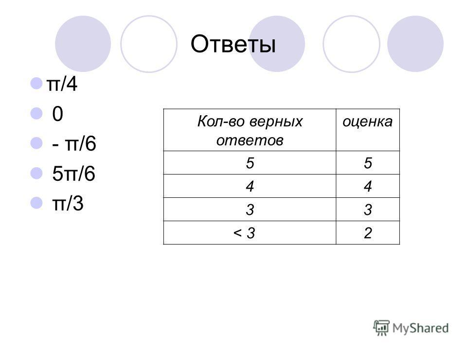Финк- Райт – Раунд - Робин arcsin 2/2 arccos 1 arcsin (- 1/2 ) arccos (- 3/2) arctg 3