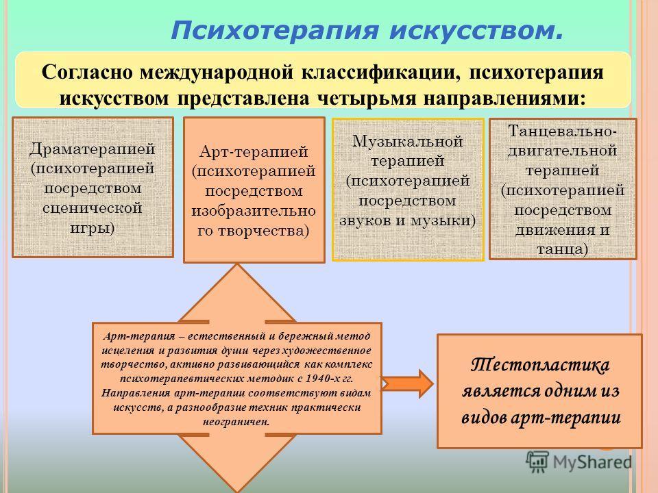 Согласно международной классификации, психотерапия искусством представлена четырьмя направлениями: Психотерапия искусством. Драматерапией (психотерапией посредством сценической игры) Музыкальной терапией (психотерапией посредством звуков и музыки) Та