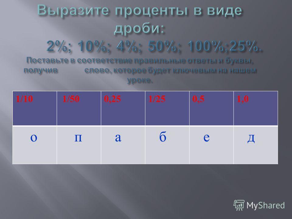 1/10 1/500,251/250,51,0 о п а б е д