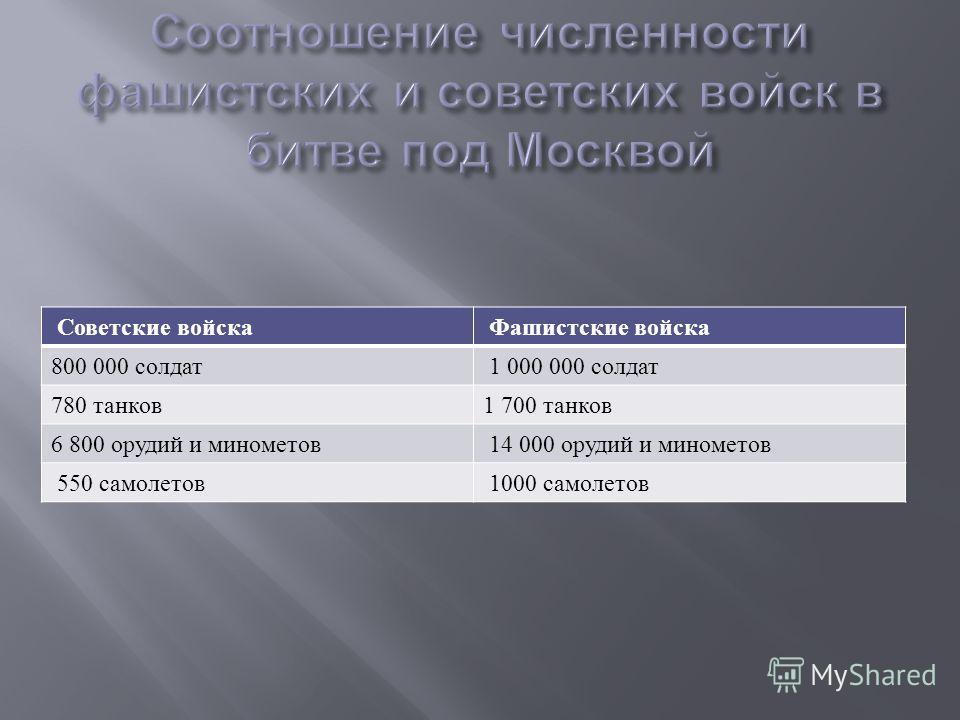 Советские войска Фашистские войска 800 000 солдат 1 000 000 солдат 780 танков 1 700 танков 6 800 орудий и минометов 14 000 орудий и минометов 550 самолетов 1000 самолетов