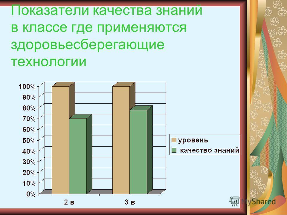 Показатели качества знаний в классе где применяются здоровьесберегающие технологии