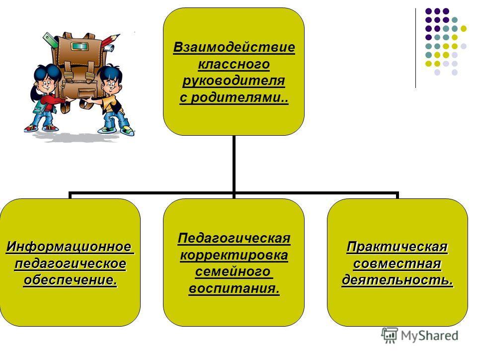Взаимодействие классного руководителя с родителями.. Информационноепедагогическоеобеспечение. Педагогическая корректировка семейного воспитания.Практическаясовместнаядеятельность.