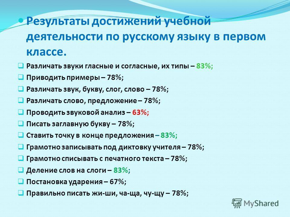 Результаты достижений учебной деятельности по русскому языку в первом классе. Различать звуки гласные и согласные, их типы – 83%; Приводить примеры – 78%; Различать звук, букву, слог, слово – 78%; Различать слово, предложение – 78%; Проводить звуково