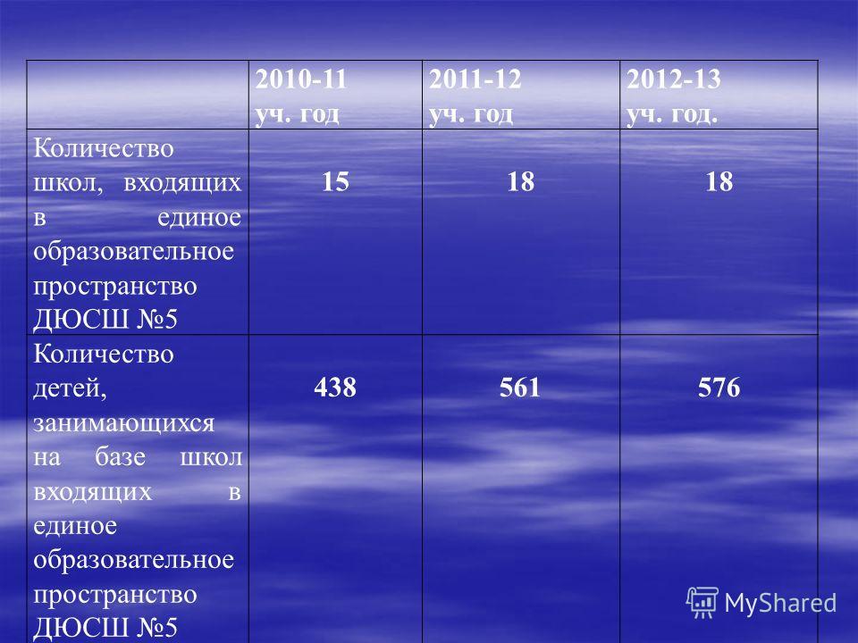 2010-11 уч. год 2011-12 уч. год 2012-13 уч. год. Количество школ, входящих в единое образовательное пространство ДЮСШ 5 1518 Количество детей, занимающихся на базе школ входящих в единое образовательное пространство ДЮСШ 5 438561576
