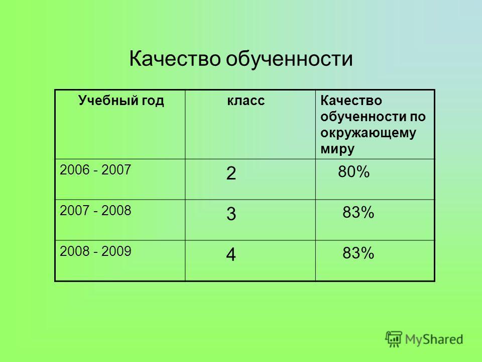 Качество обученности Учебный год классКачество обученности по окружающему миру 2006 - 2007 2 80% 2007 - 2008 3 83% 2008 - 2009 4 83%