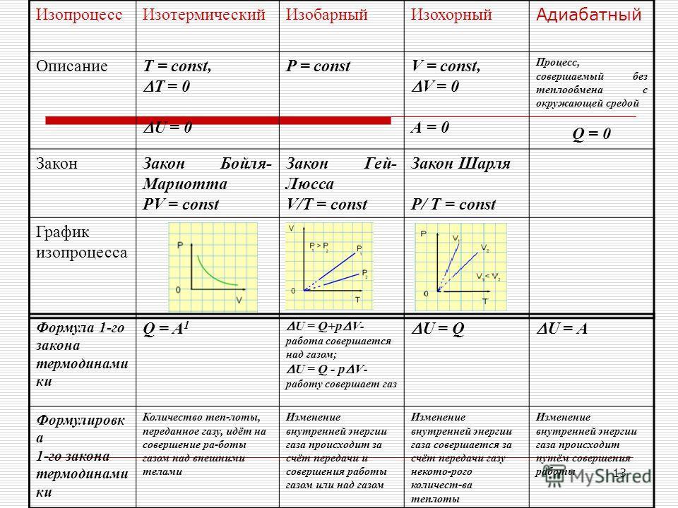 12 Какуюматематическуюзапись имеет 1законтермодинамики? Еслирассматриватьработу надвнешними телами(работу газа) Q = U + А 1 Количество теплоты, переданное системе, идёт на изменение её внутренней энергии и на совершение системой работы над внешними т