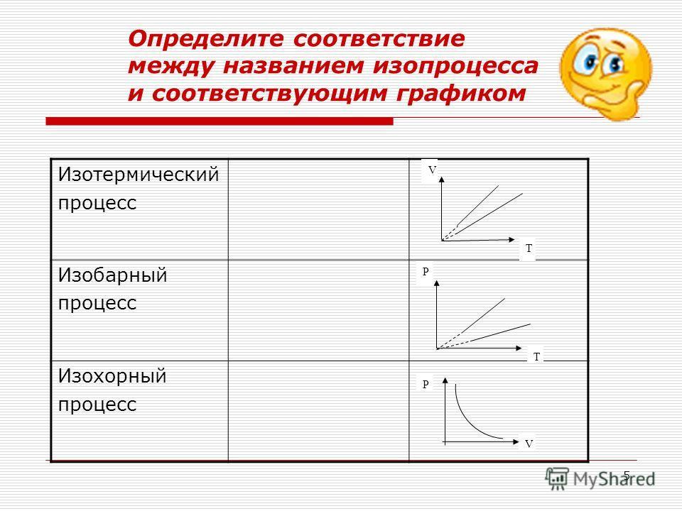 4 Определите соответствие между названием изопроцесса и соответствующим законом Изотермический процесс Т = const Изобарный процесс P = const Изохорный процесс V = const Закон Гей- Люссака Закон Шарля Закон Бойля- Мариотта