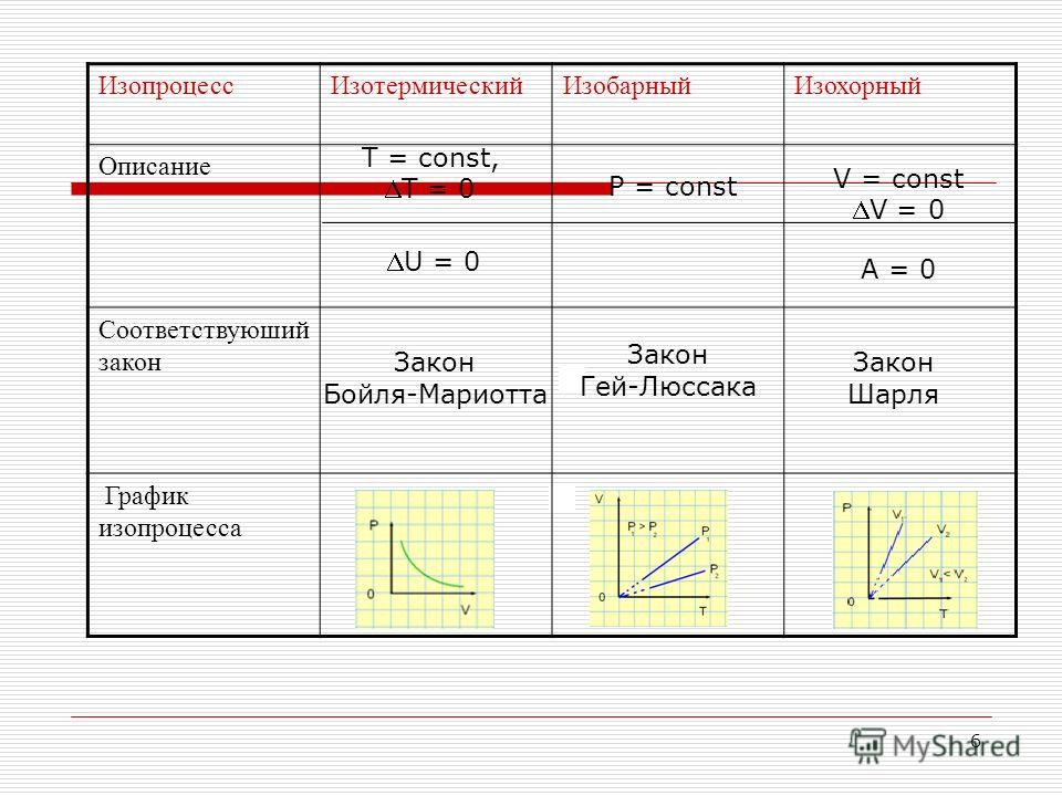 5 Определите соответствие между названием изопроцесса и соответствующим графиком Изотермический процесс Изобарный процесс Изохорный процесс T V P Т Р V