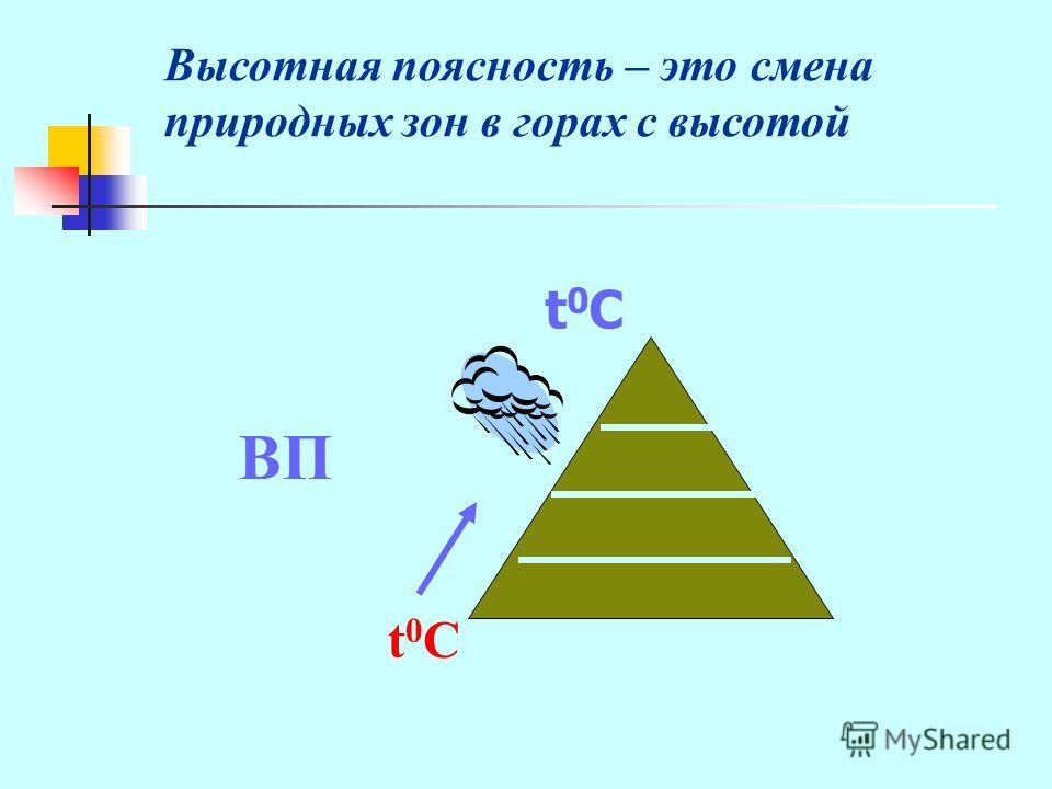 t0Ct0C ВП Высотная поясность – это смена природных зон в горах с высотой t0Ct0C