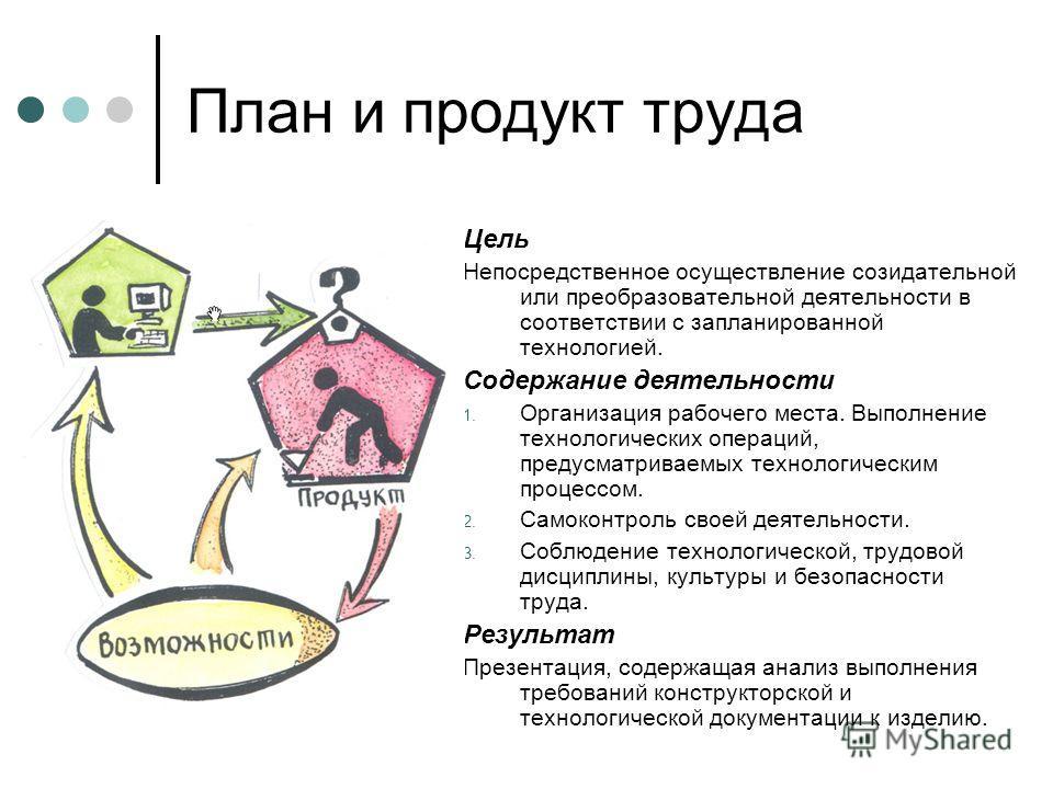 План и продукт труда Цель Непосредственное осуществление созидательной или преобразовательной деятельности в соответствии с запланированной технологией. Содержание деятельности 1. Организация рабочего места. Выполнение технологических операций, преду