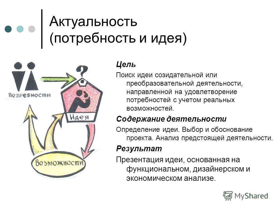 Актуальность (потребность и идея) Цель Поиск идеи созидательной или преобразовательной деятельности, направленной на удовлетворение потребностей с учетом реальных возможностей. Содержание деятельности Определение идеи. Выбор и обоснование проекта. Ан