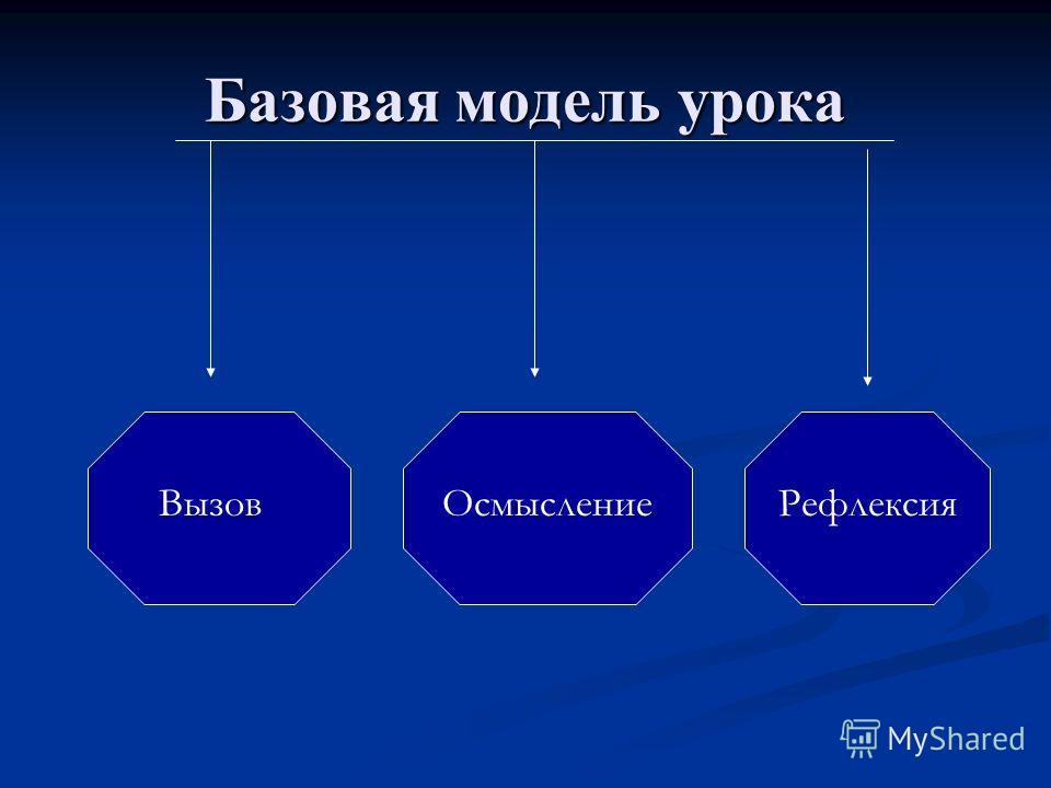 Базовая модель урока ВызовОсмыслениеРефлексия