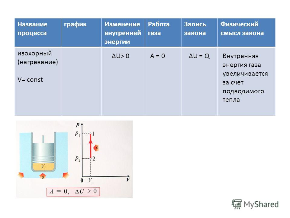 Название процесса графикИзменение внутренней энергии Работа газа Запись закона Физический смысл закона изохорный (нагревание) V= const ΔU> 0А = 0ΔU = QВнутренняя энергия газа увеличивается за счет подводимого тепла