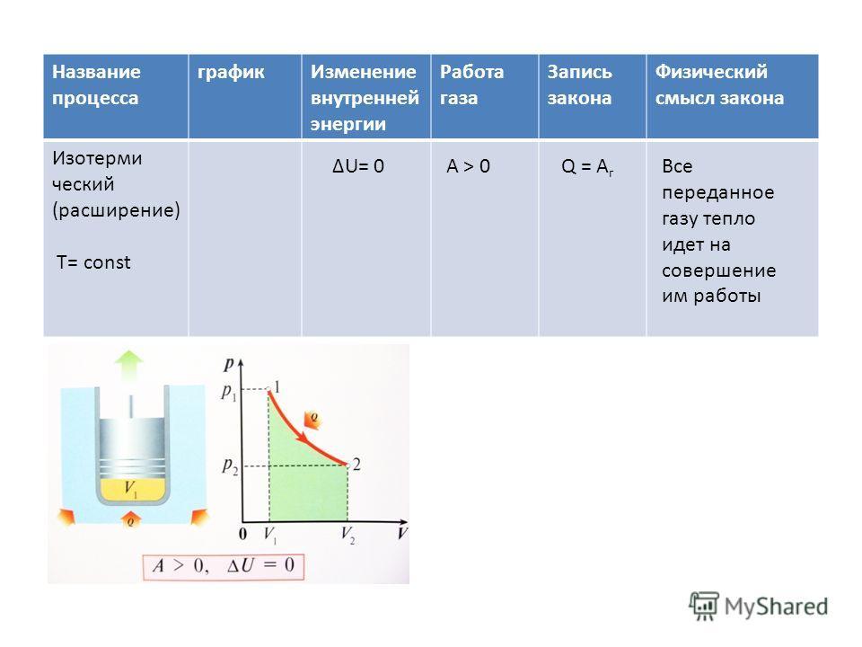 Название процесса графикИзменение внутренней энергии Работа газа Запись закона Физический смысл закона Изотерми ческий (расширение) T= const ΔU= 0ΔU= 0А > 0Q = A г Все переданное газу тепло идет на совершение им работы