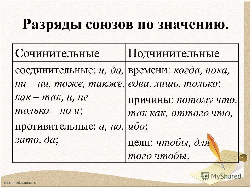 Разряды союзов по значению. СочинительныеПодчинительные соединительные: и, да, ни – ни, тоже, также, как – так, и, не только – но и; противительные: а, но, зато, да; времени: когда, пока, едва, лишь, только; причины: потому что, так как, оттого что,