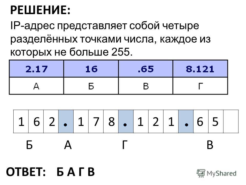 IP-адрес представляет собой четыре разделённых точками числа, каждое из которых не больше 255. РЕШЕНИЕ: Г 6516 БВ 1781212 А ОТВЕТ:Б А Г В