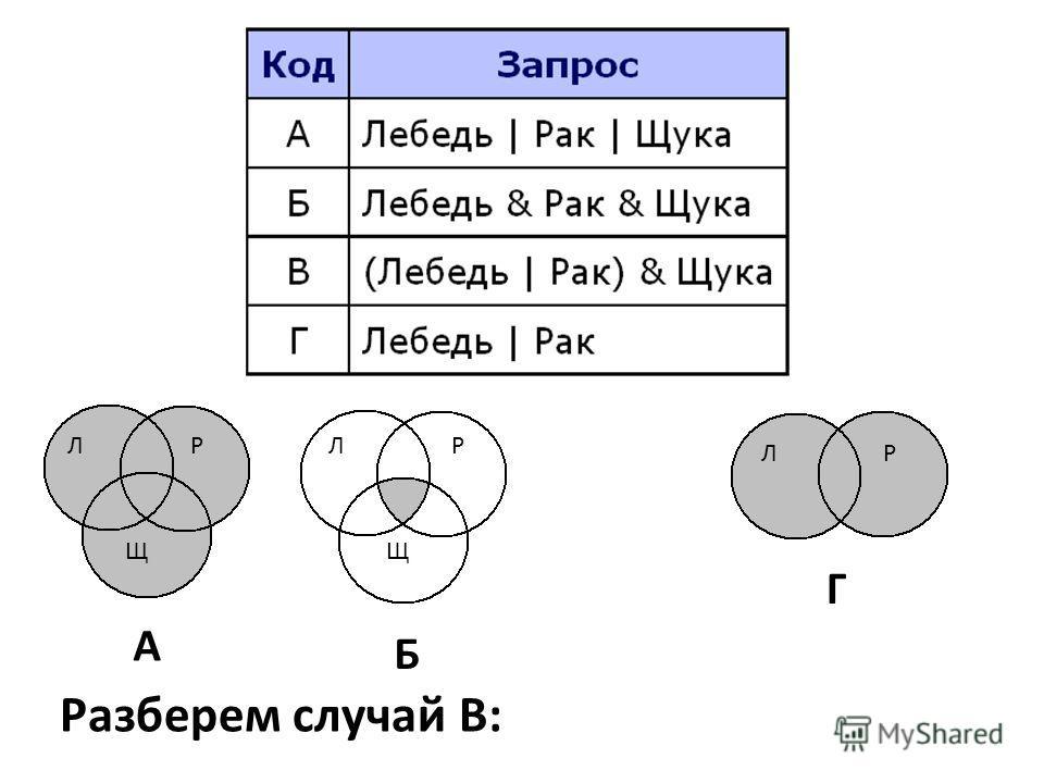 Разберем случай В: Б Щ ЛР А Щ ЛР Г ЛР