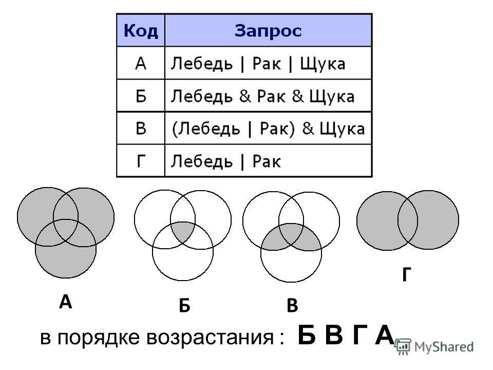 В БА Г в порядке возрастания : Б В Г А