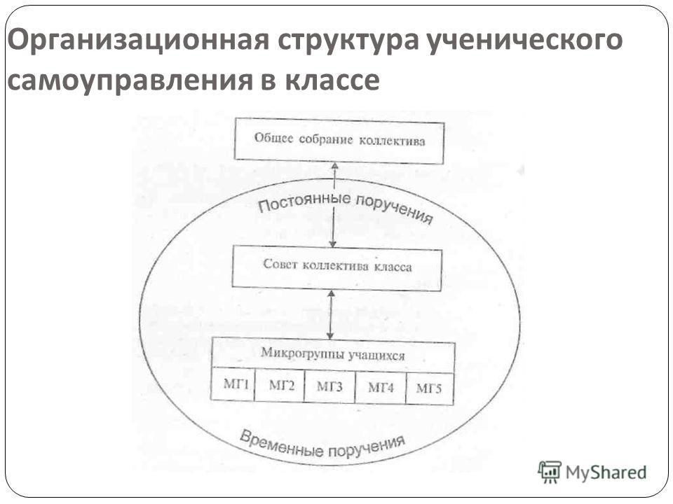 Организационная структура ученического самоуправления в классе
