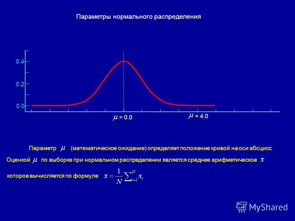 0.4 0.2 0.0 = 0.0 = 4.0 Параметр(математическое ожидание) определяет положение кривой на оси абсцисс Оценкойпо выборке при нормальном распределении является среднее арифметическое которое вычисляется по формуле Параметры нормального распределения