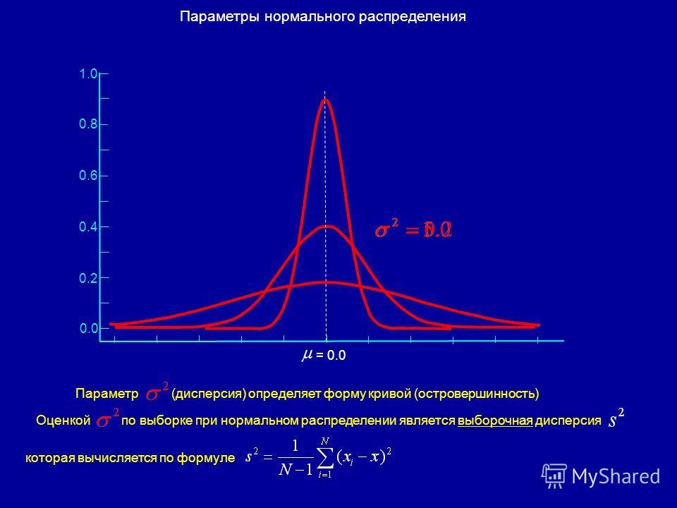 0.4 0.2 0.0 = 0.0 0.6 0.8 1.0 Параметр(дисперсия) определяет форму кривой (островершинность) Оценкой по выборке при нормальном распределении является выборочная дисперсия которая вычисляется по формуле