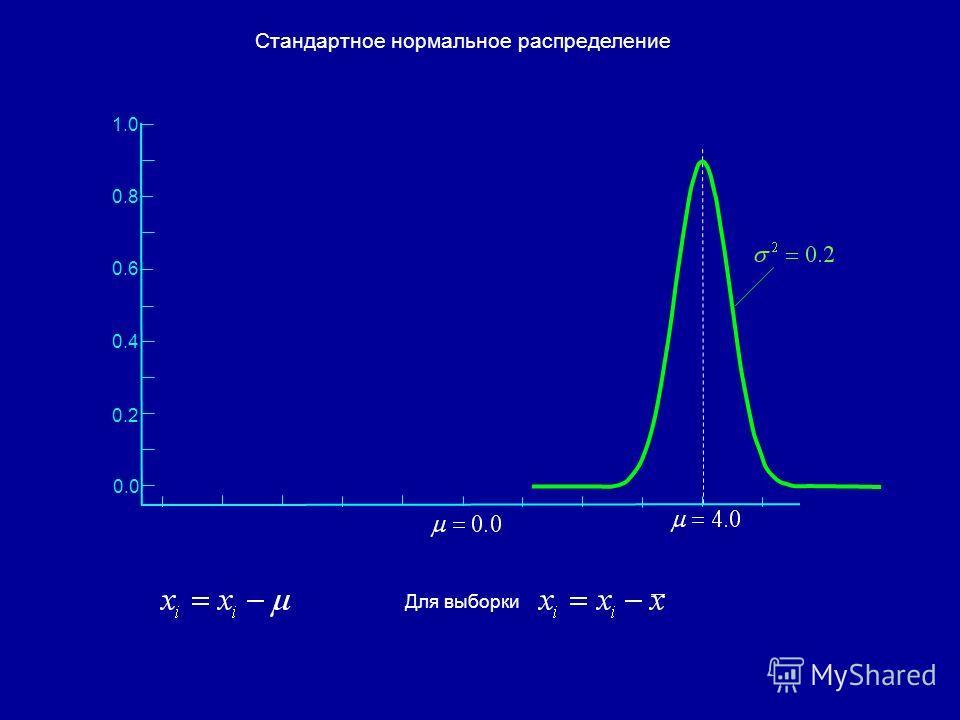 Стандартное нормальное распределение 0.4 0.2 0.0 0.6 0.8 1.0 Для выборки