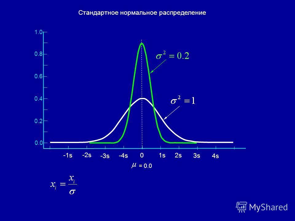 0.4 0.2 0.0 = 0.0 0.6 0.8 1.0 Стандартное нормальное распределение 1s1s 2s 3s 4s -1s-1s -2s -3s -4s 0