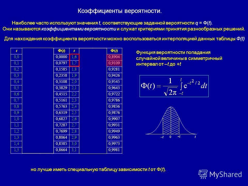 tF(t)F(t)f(t)f(t)Ф(t)Ф(t)tF(t)F(t)f(t)f(t)Ф(t)Ф(t) 0,00,50000,39890,00001,60,94520,11090,8904 0,10,53980,39700,07971,70,95540,09400,9109 0,20,57930,39100,15851,80,96410,07900,9281 0,30,61790,38140,23581,90,97130,06560,9426 0,40,65540,36830,31082,00,9