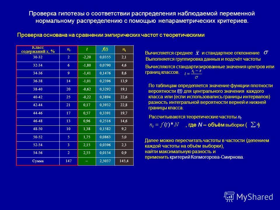 Проверка гипотезы о соответствии распределения наблюдаемой переменной нормальному распределению с помощью непараметрических критериев. Проверка основана на сравнении эмпирических частот с теоретическими Класс содержаний х, % nini tf(t)f(t)ntnt 30-322
