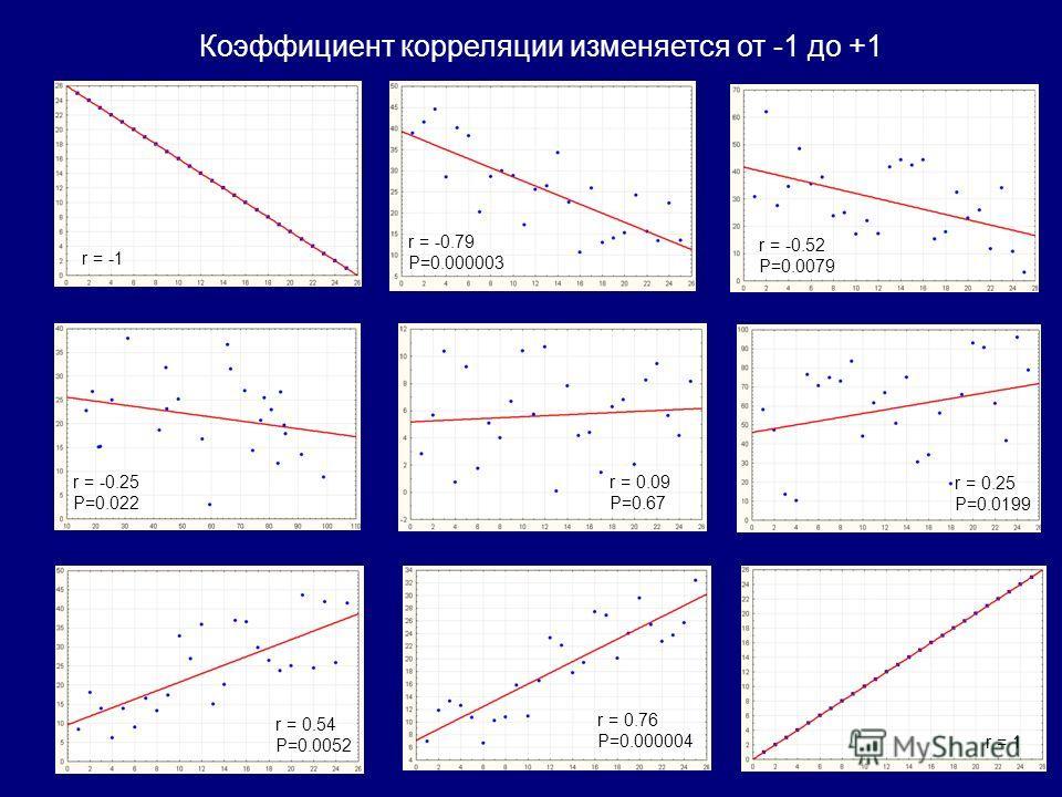 Коэффициент корреляции изменяется от -1 до +1 r = -1 r = -0.79 P=0.000003 r = -0.52 P=0.0079 r = -0.25 P=0.022 r = 0.09 P=0.67 r = 0.25 P=0.0199 r = 0.54 P=0.0052 r = 0.76 P=0.000004 r = 1