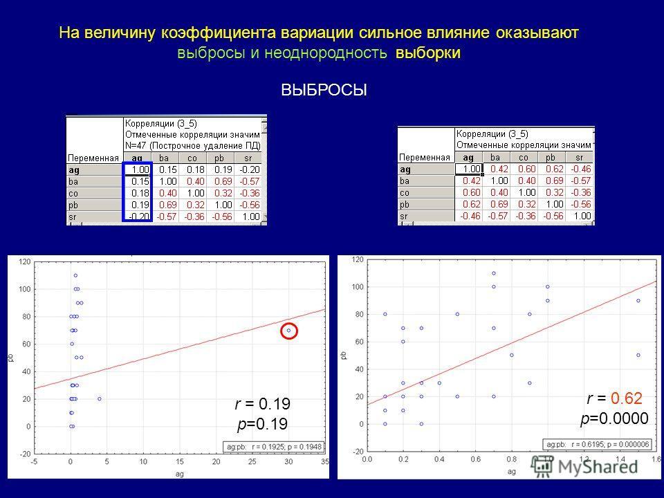 На величину коэффициента вариации сильное влияние оказывают выбросы и неоднородность выборки ВЫБРОСЫ r = 0.19 p=0.19 r = 0.62 p=0.0000