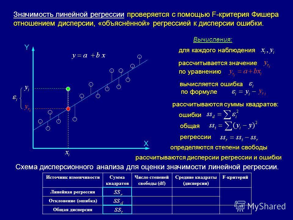 Источник изменчивостиСумма квадратов Число степеней cвободы (df) Средние квадраты (дисперсии) F-критерий Линейная регрессия1MS r =SS r /df r MS r /MS d Отклонение (ошибка)n-2MS d =SS d /df d Общая дисперсияn-1 Схема дисперсионного анализа для оценки
