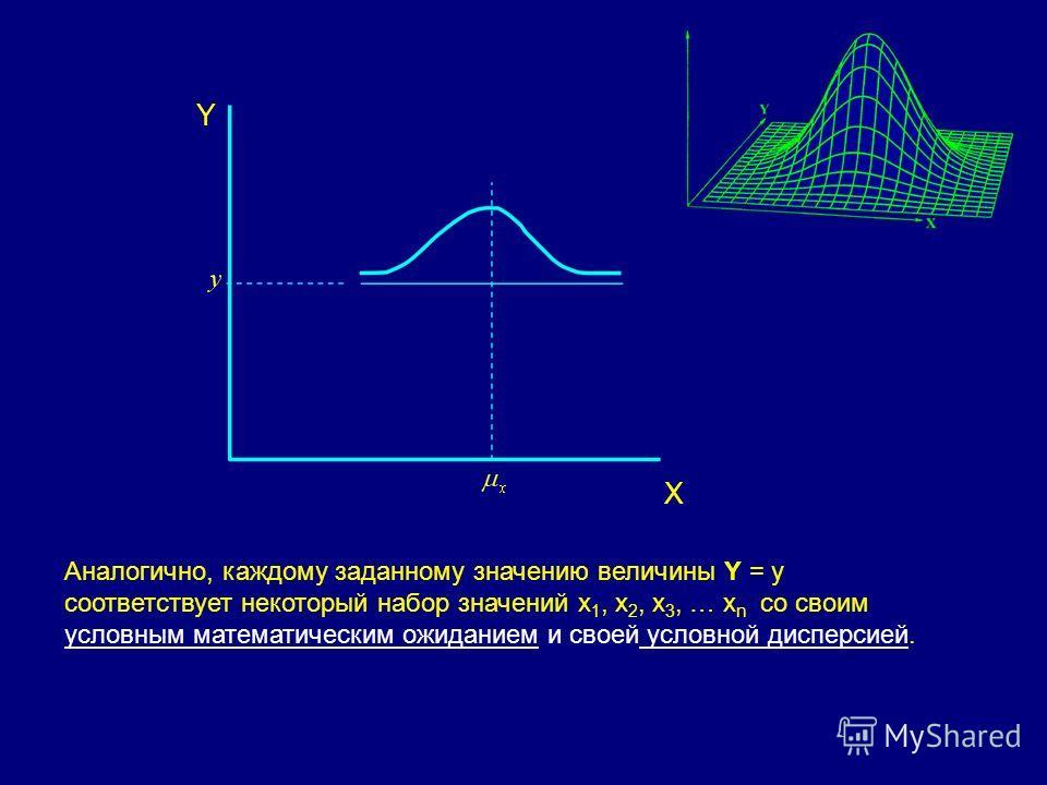 X Y Аналогично, каждому заданному значению величины Y = y соответствует некоторый набор значений x 1, x 2, x 3, … x n со своим условным математическим ожиданием и своей условной дисперсией.