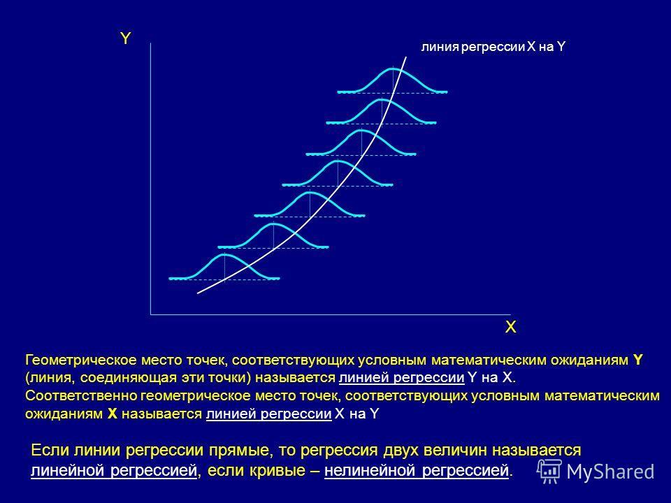 Геометрическое место точек, соответствующих условным математическим ожиданиям Y (линия, соединяющая эти точки) называется линией регрессии Y на X. Соответственно геометрическое место точек, соответствующих условным математическим ожиданиям Х называет