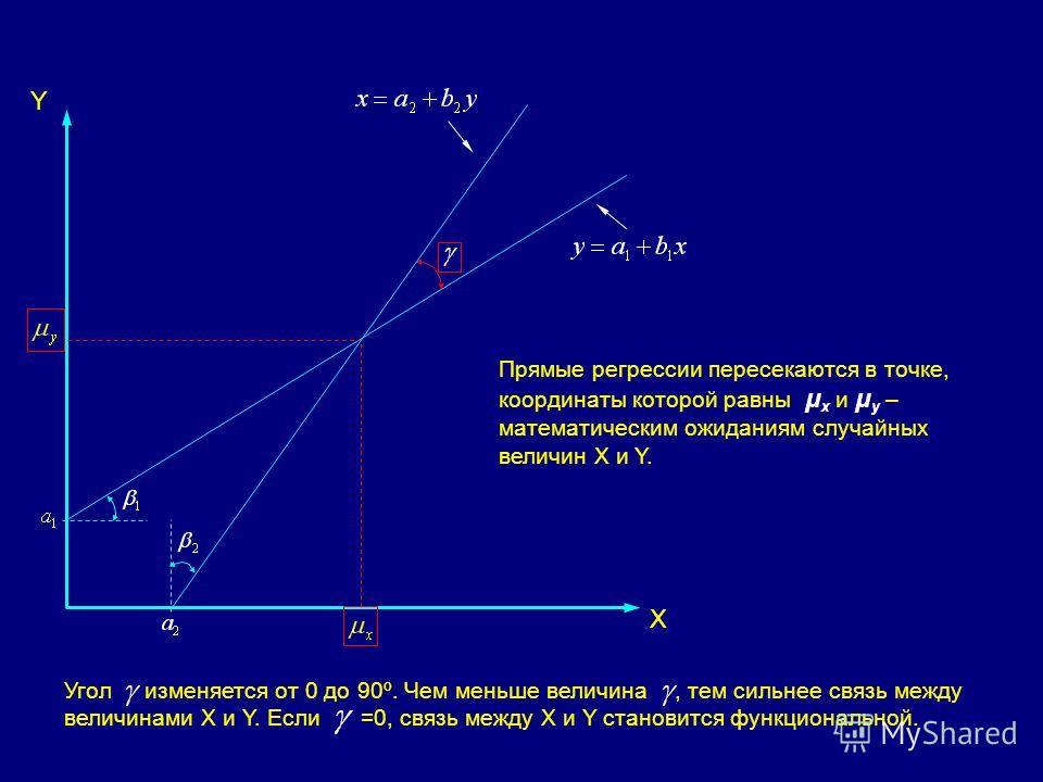 Y X Прямые регрессии пересекаются в точке, координаты которой равны μ x и μ y – математическим ожиданиям случайных величин X и Y. Угол изменяется от 0 до 90º. Чем меньше величина, тем сильнее связь между величинами X и Y. Если =0, связь между X и Y с