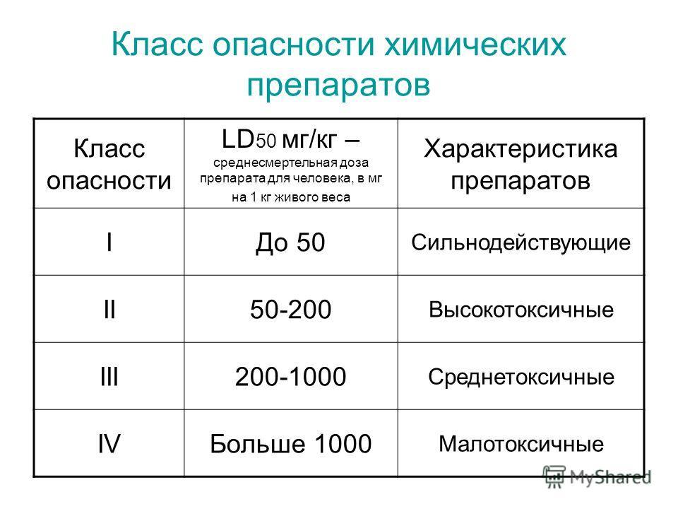 Класс опасности химических препаратов Класс опасности LD 50 мг/кг – среднесмертельная доза препарата для человека, в мг на 1 кг живого веса Характеристика препаратов IДо 50 Сильнодействующие II50-200 Высокотоксичные III200-1000 Среднетоксичные IVБоль