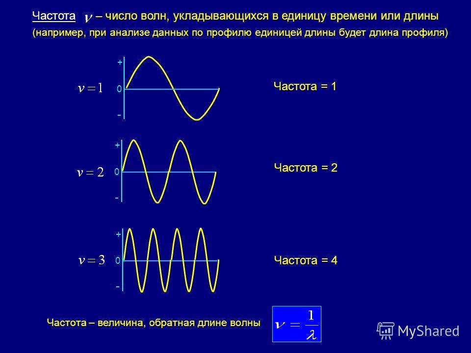 0 - + 0 - + 0 - + Частота – число волн, укладывающихся в единицу времени или длины (например, при анализе данных по профилю единицей длины будет длина профиля) Частота – величина, обратная длине волны Частота = 1 Частота = 2 Частота = 4