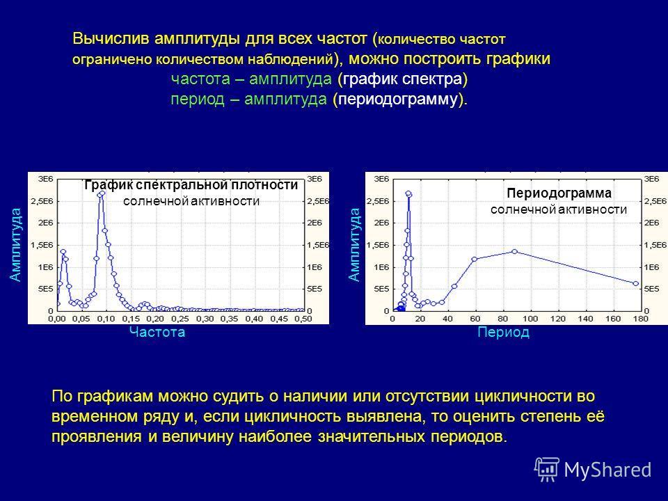 Периодограмма солнечной активности Период Амплитуда График спектральной плотности солнечной активности Амплитуда Частота Вычислив амплитуды для всех частот ( количество частот ограничено количеством наблюдений ), можно построить графики частота – амп