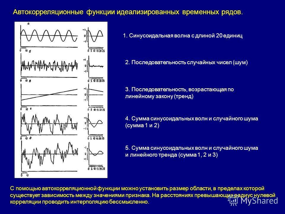 1. Синусоидальная волна с длиной 20 единиц 2. Последовательность случайных чисел (шум) 3. Последовательность, возрастающая по линейному закону (тренд) 4. Сумма синусоидальных волн и случайного шума (сумма 1 и 2) 5. Сумма синусоидальных волн и случайн