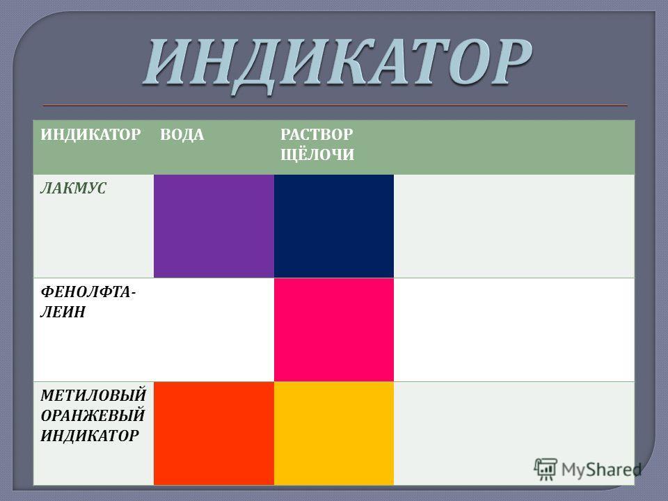 ИНДИКАТОРВОДАРАСТВОР ЩЁЛОЧИ ЛАКМУС ФЕНОЛФТА - ЛЕИН МЕТИЛОВЫЙ ОРАНЖЕВЫЙ ИНДИКАТОР