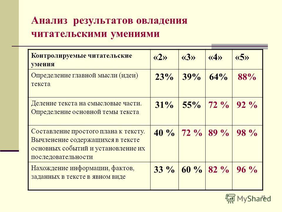 15 Анализ результатов овладения читательскими умениями Контролируемые читательские умения «2»«3»«4»«5» Определение главной мысли (идеи) текста 23%39%64%88% Деление текста на смысловые части. Определение основной темы текста 31%55%72 %92 % Составление