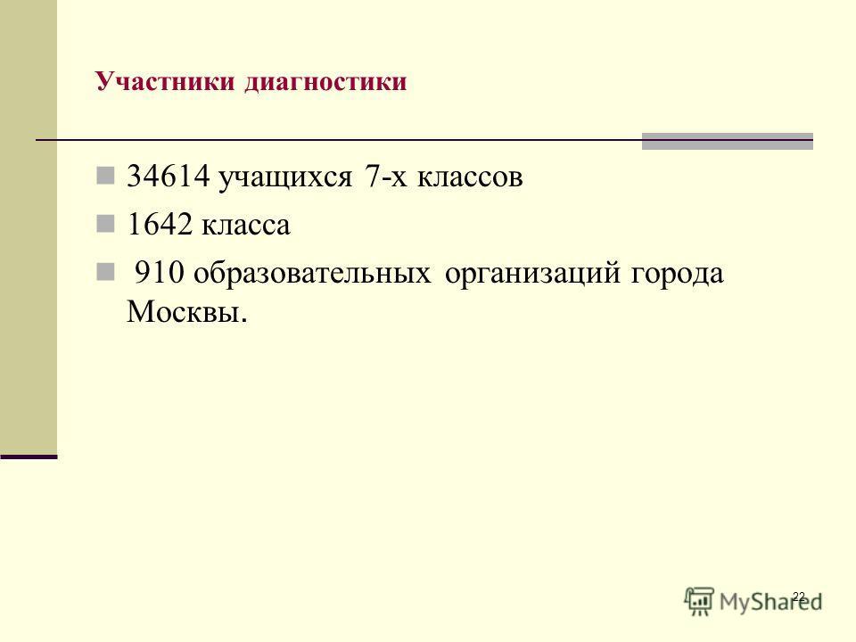 22 Участники диагностики 34614 учащихся 7-х классов 1642 класса 910 образовательных организаций города Москвы.