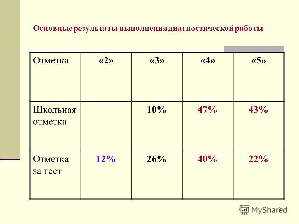 9 Основные результаты выполнения диагностической работы Отметка«2»«3»«4»«5» Школьная отметка 10%47%43% Отметка за тест 12%26%40%22%