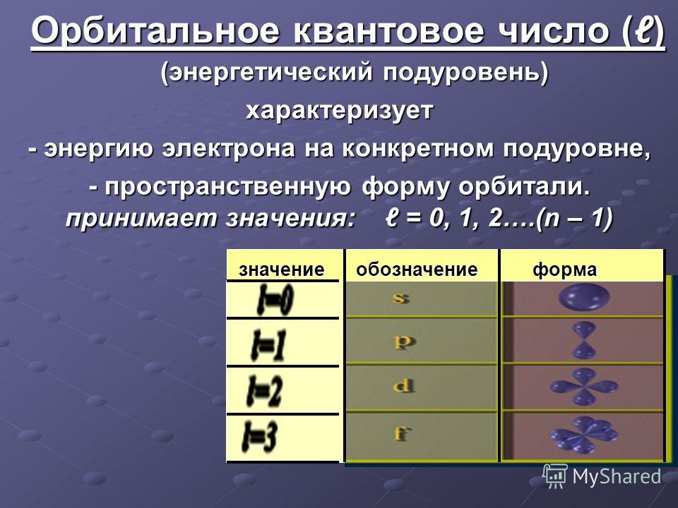 Орбитальное квантовое число () (энергетический подуровень) (энергетический подуровень)характеризует - энергию электрона на конкретном подуровне, - пространственную форму орбитали. принимает значения: = 0, 1, 2….(n – 1) значение обозначение форма