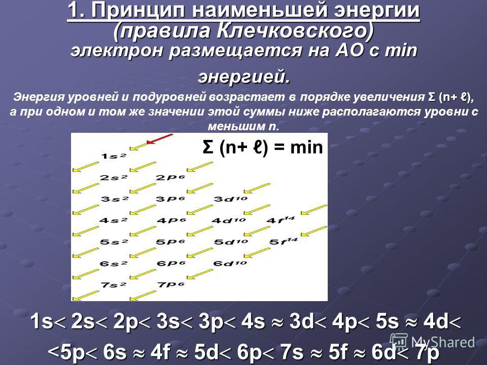 1. Принцип наименьшей энергии (правила Клечковского) электрон размещается на АО c min энергией. 1s 2s 2p 3s 3p 4s 3d 4p 5s 4d 1s 2s 2p 3s 3p 4s 3d 4p 5s 4d