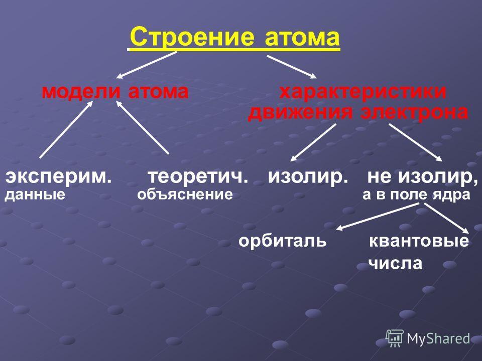 Строение атома модели атома характеристики движения электрона эксперим. теоретич. изолир. не изолир, данные объяснение а в поле ядра орбиталь квантовые числа