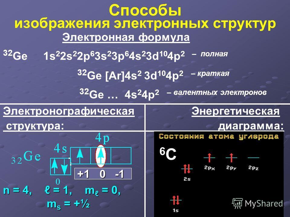 Способы изображения электронных структур Электронная формула 32 Ge 1s 2 2s 2 2p 6 3s 2 3p 6 4s 2 3d 10 4p 2 – полная 32 Ge [Ar]4s 2 3d 10 4p 2 – краткая 32 Ge … 4s 2 4p 2 – валентных электронов Электронографическая Энергетическая структура: диаграмма