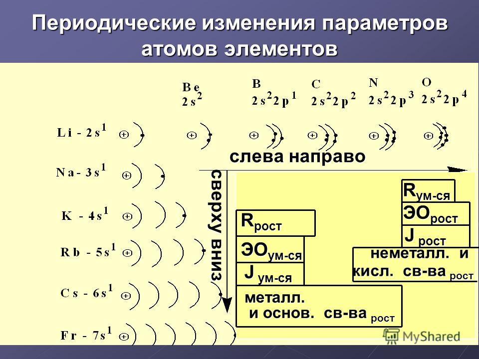 Периодические изменения параметров атомов элементов R рост R ум-ся ЭО ум-ся ЭО рост слева направо сверху вниз J ум-ся J рост металл. и основ. св-ва рост и основ. св-ва рост неметалл. и неметалл. и кисл. св-ва рост кисл. св-ва рост