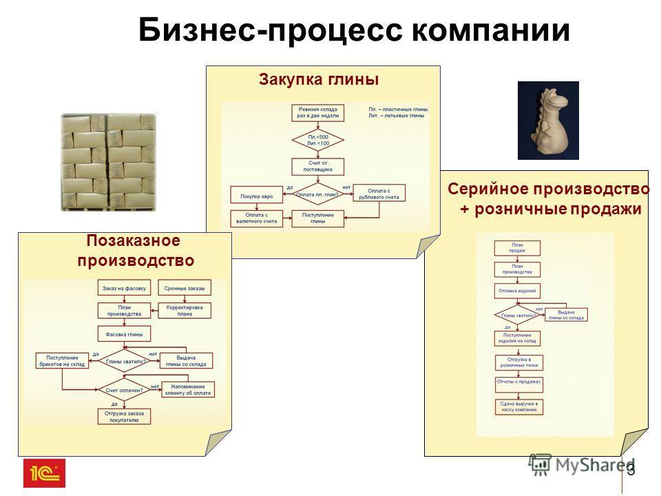 3 Серийное производство + розничные продажи Закупка глины Позаказное производство Бизнес-процесс компании