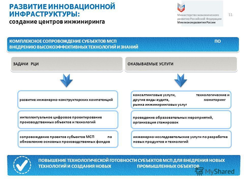11 РАЗВИТИЕ ИННОВАЦИОННОЙ ИНФРАСТРУКТУРЫ: создание центров инжиниринга Министерство экономического развития Российской Федерации Минэкономразвития России КОМПЛЕКСНОЕ СОПРОВОЖДЕНИЕ СУБЪЕКТОВ МСП ПО ВНЕДРЕНИЮ ВЫСОКОЭФФЕКТИВНЫХ ТЕХНОЛОГИЙ И ЗНАНИЙ прочи